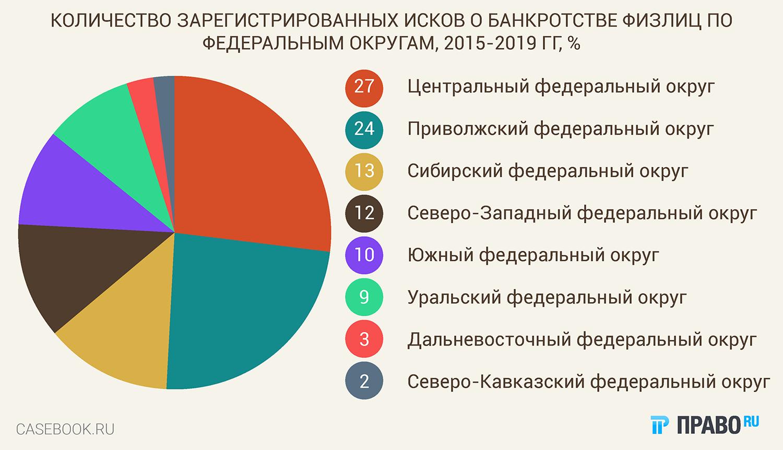 база данных по банкротству физических лиц