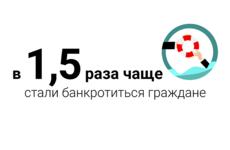 Россияне стали чаще банкротиться